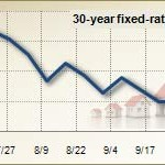 >Mortgage Rates Hit Record Low Again at 4.19%