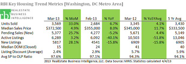 DC-KeyTrends-Mar2013