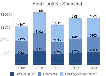 April contract chart