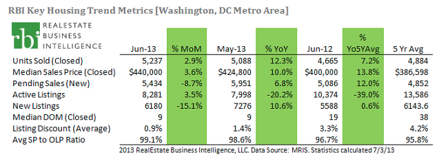 DC Metro Home Prices Tie Record High in June | RBI