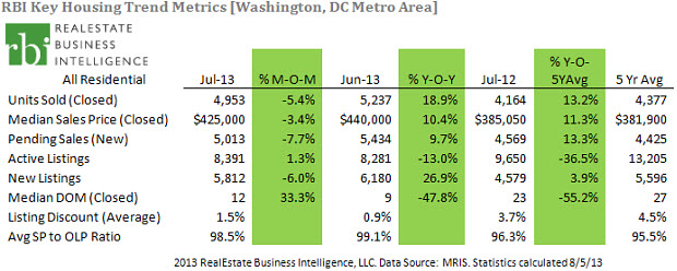 dc-keytrends-jul2013