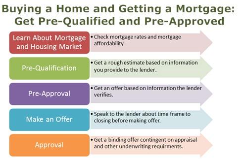 mortgage-pre-quailfy-and-pre-approval
