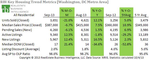 DC Metro-KeyHousingTrends