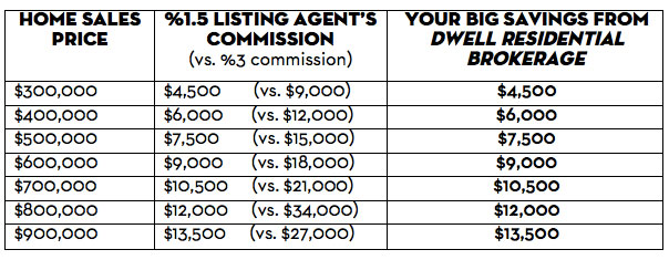 dwell-discount-chart