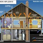 Why Every Homeowner Should Do an Energy Audit